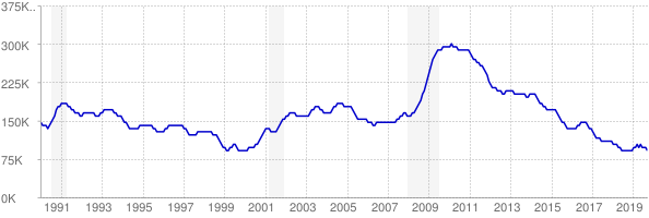 Monthly chart of total unemployed in Missouri from 1990 to September 2019