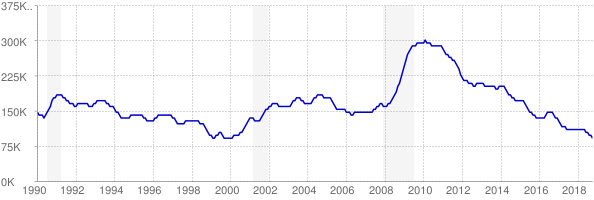 Monthly chart of total unemployed in Missouri from 1990 to October 2018