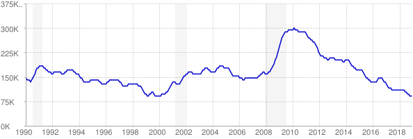 Monthly chart of total unemployed in Missouri from 1990 to December 2018