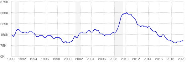 Monthly chart of total unemployed in Missouri from 1990 to February 2020