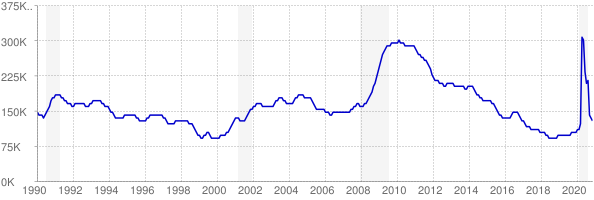 Monthly chart of total unemployed in Missouri from 1990 to November 2020
