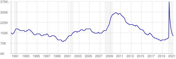 Monthly chart of total unemployed in Missouri from 1990 to February 2021