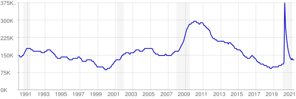 Monthly chart of total unemployed in Missouri from 1990 to May 2021