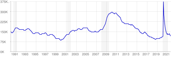 Monthly chart of total unemployed in Missouri from 1990 to September 2021
