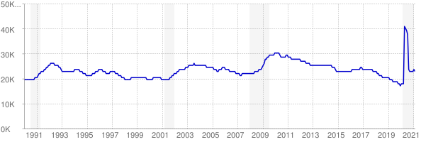 Monthly chart of total unemployed in Alaska from 1990 to February 2021