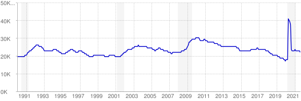 Monthly chart of total unemployed in Alaska from 1990 to August 2021