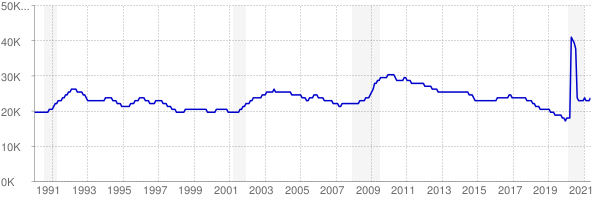 Monthly chart of total unemployed in Alaska from 1990 to May 2021