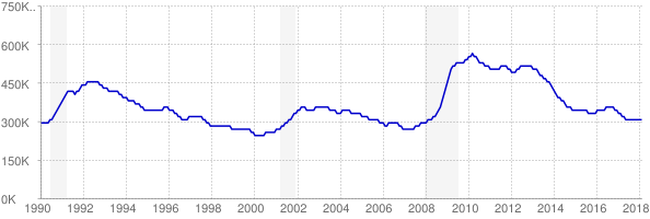 Monthly chart of total unemployed in Pennsylvania from 1990 to February 2018