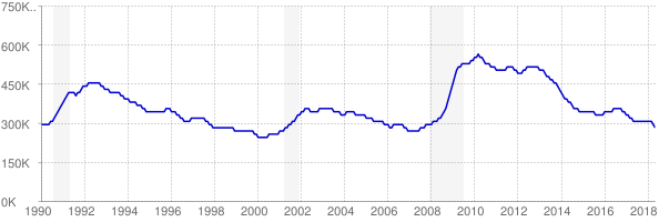 Monthly chart of total unemployed in Pennsylvania from 1990 to May 2018
