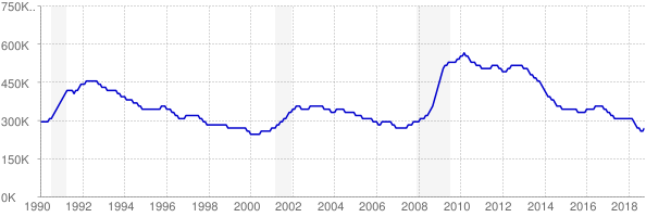 Monthly chart of total unemployed in Pennsylvania from 1990 to October 2018