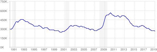 Monthly chart of total unemployed in Pennsylvania from 1990 to February 2019