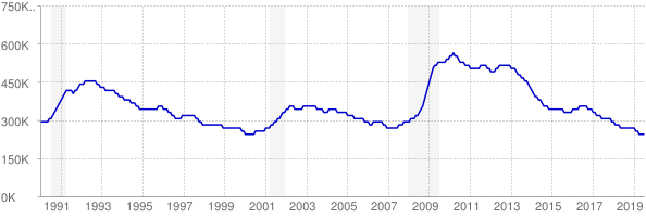 Monthly chart of total unemployed in Pennsylvania from 1990 to July 2019