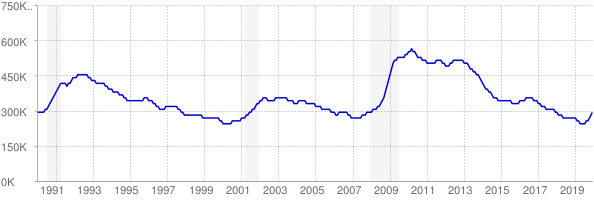 Monthly chart of total unemployed in Pennsylvania from 1990 to December 2019