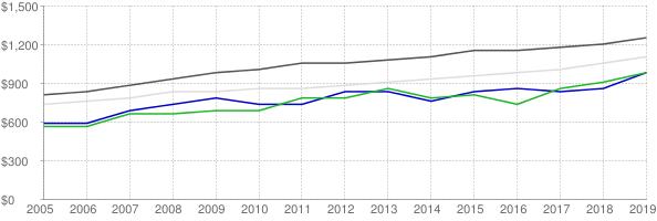 Lower quartile, median and upper quartile nominal gross rent in Rockingham County Virginia