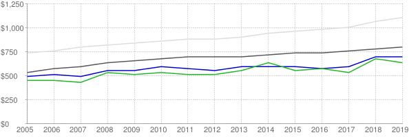 Lower quartile, median and upper quartile nominal gross rent in Decatur Alabama