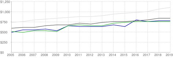 Lower quartile, median and upper quartile nominal gross rent in Cape Girardeau Missouri