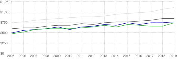 Lower quartile, median and upper quartile nominal gross rent in St Joseph Missouri