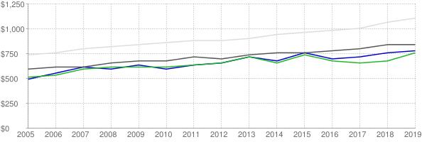 Lower quartile, median and upper quartile nominal gross rent in Buchanan County Missouri