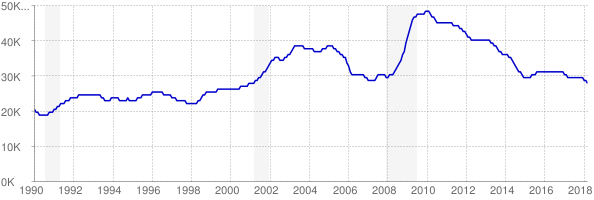 Monthly chart of total unemployed in Nebraska from 1990 to March 2018