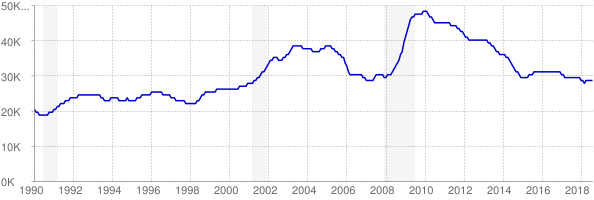 Monthly chart of total unemployed in Nebraska from 1990 to August 2018