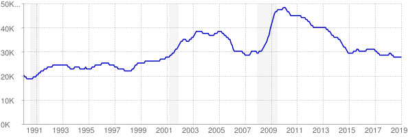Monthly chart of total unemployed in Nebraska from 1990 to January 2019