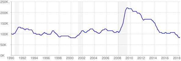 Monthly chart of total unemployed in Kentucky from 1990 to May 2018