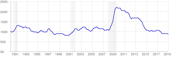 Monthly chart of total unemployed in Kentucky from 1990 to January 2019