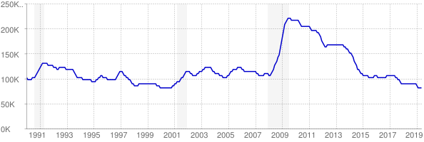 Monthly chart of total unemployed in Kentucky from 1990 to May 2019