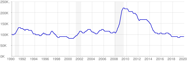 Monthly chart of total unemployed in Kentucky from 1990 to January 2020
