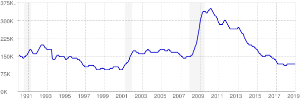 Monthly chart of total unemployed in Indiana from 1990 to January 2019