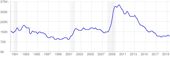 Monthly chart of total unemployed in Indiana from 1990 to July 2019