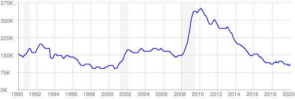 Monthly chart of total unemployed in Indiana from 1990 to January 2020