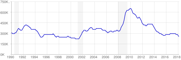 Monthly chart of total unemployed in Ohio from 1990 to March 2018