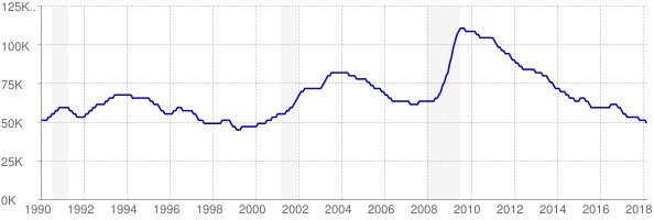 Monthly chart of total unemployed in Kansas from 1990 to March 2018