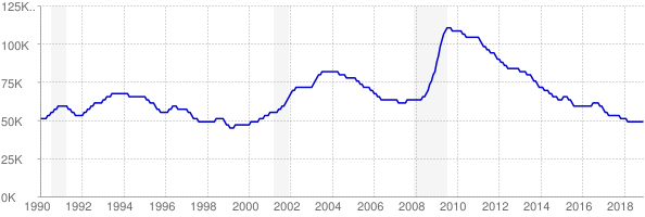 Monthly chart of total unemployed in Kansas from 1990 to December 2018