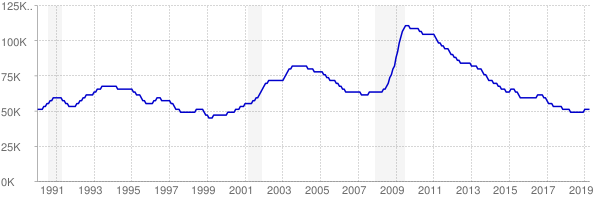 Monthly chart of total unemployed in Kansas from 1990 to April 2019