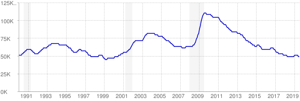 Monthly chart of total unemployed in Kansas from 1990 to July 2019