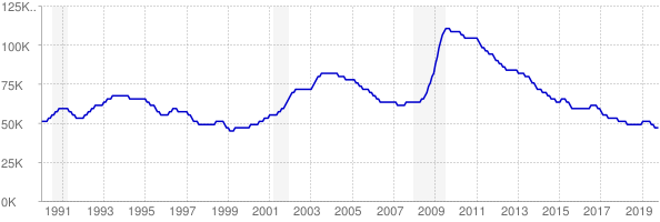 Monthly chart of total unemployed in Kansas from 1990 to October 2019