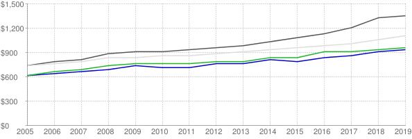 Lower quartile, median and upper quartile nominal gross rent in Spokane Washington