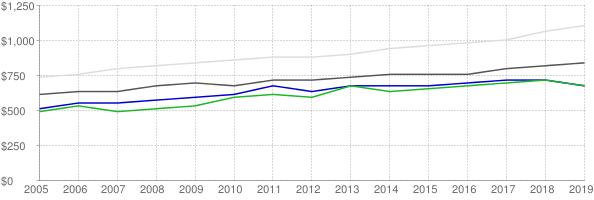 Lower quartile, median and upper quartile nominal gross rent in Terre Haute Indiana
