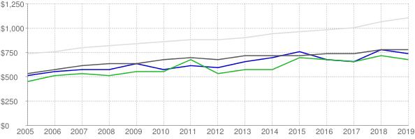 Lower quartile, median and upper quartile nominal gross rent in Lauderdale County Mississippi