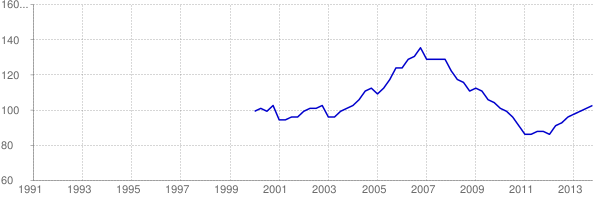 Chart of Idaho home price-to-rent ratio using FHFA HPI