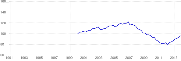 Chart of Georgia home price-to-rent ratio using FHFA HPI