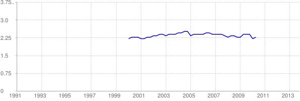 Chart of Nebraska home price-to-income ratio using FHFA median price