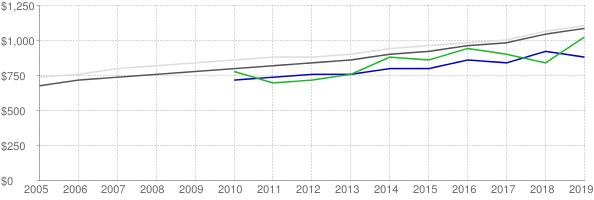 Lower quartile, median and upper quartile nominal gross rent in Walker County Texas