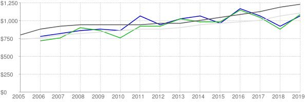 Lower quartile, median and upper quartile nominal gross rent in Nassau County Florida