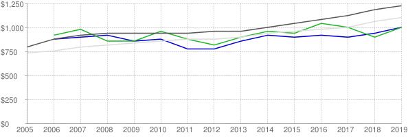 Lower quartile, median and upper quartile nominal gross rent in Sebastian Florida
