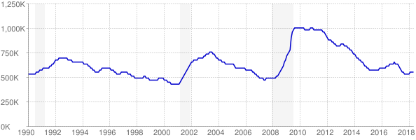 Monthly chart of total unemployed in Texas from 1990 to May 2018
