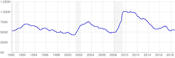 Monthly chart of total unemployed in Texas from 1990 to August 2018