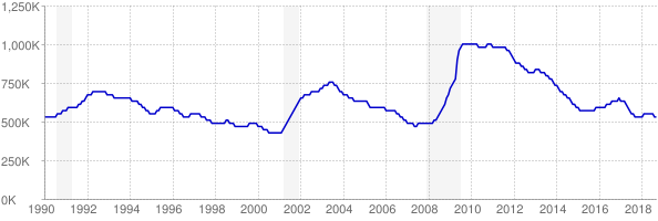 Monthly chart of total unemployed in Texas from 1990 to September 2018